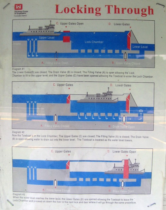 how a lock works